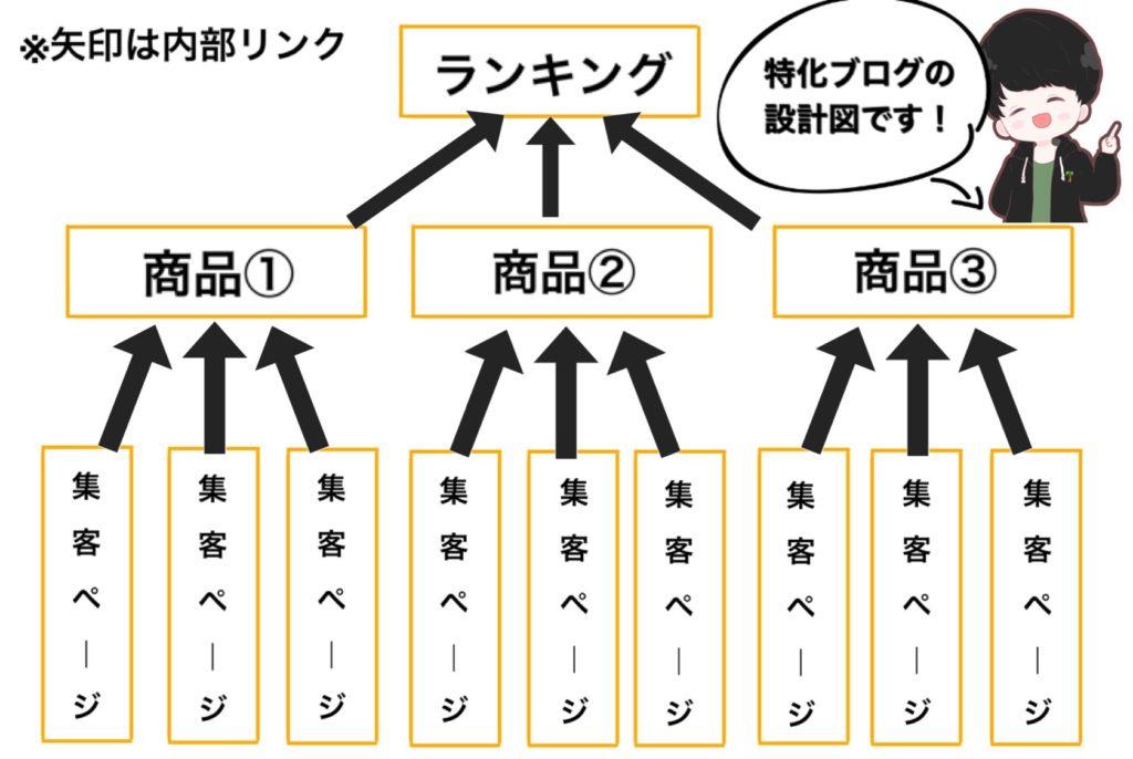 特化ブログの設計図