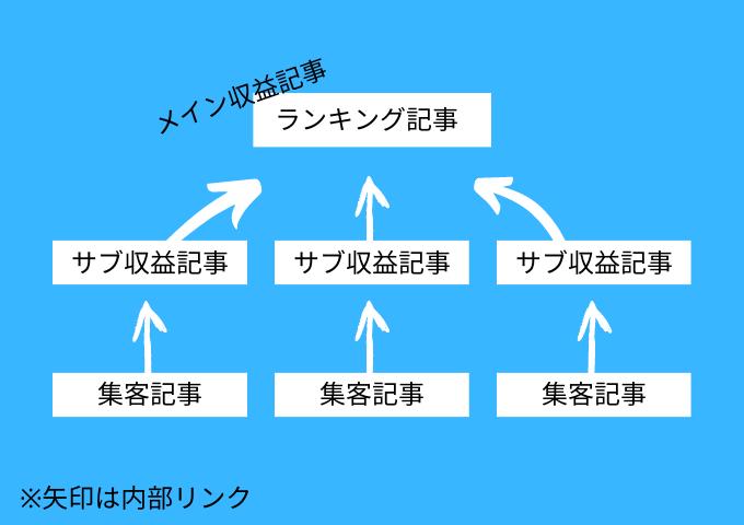 ブログの設計はツリー構造