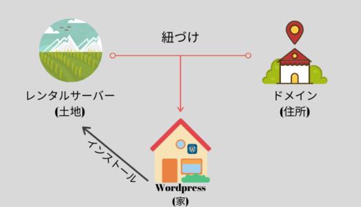 Wordpressブログを構成する3つの要素
