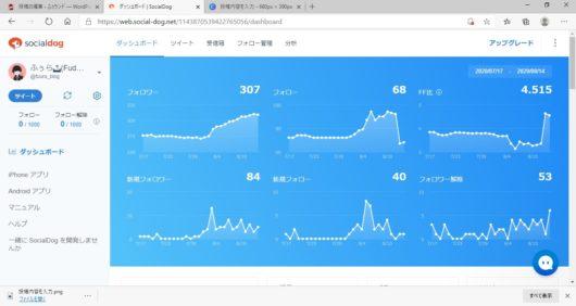 SocialDogのフォロワー変動グラフ